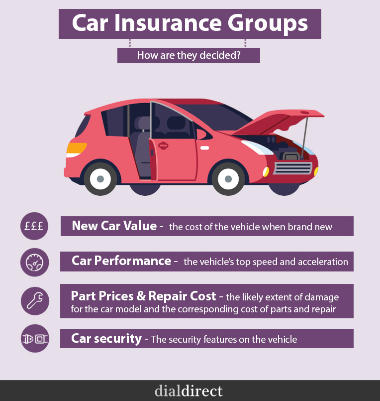 Your guide to car insurance groups | Understanding ...
